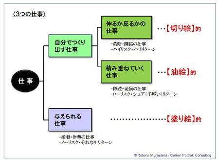 02-009(3つの絵仕事