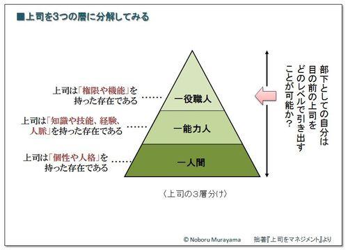 上司3層図
