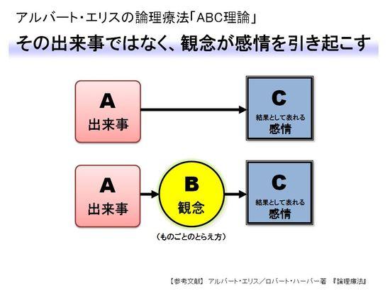 Abc thr